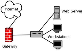 ภาพประกอบบทความเกี่ยวกับความหมายของ Gateway