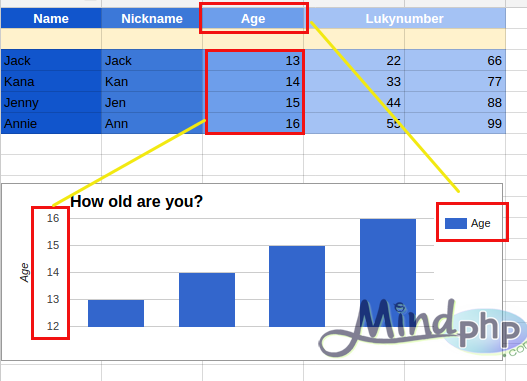 แสดง Chart ตามข้อมูล