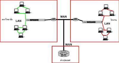 MAN คืออะไร แมน คือ เครือข่ายระดับเมือง