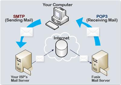 POP คืออะไร พ็อป คือ โปรโตคอลที่ใช้ในการรับ e-mail