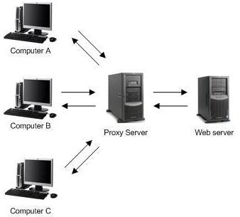 Proxy Server คืออะไร พร็อกซี่ เซรฟเวอร์ คือ ตัวกลางซึ่งหน้าที่ให้บริการต่างๆ แทนเครื่องเซิร์ฟเวอร์จริงๆ ที่อยู่ในเครือข่ายอินเตอร์เน็ต