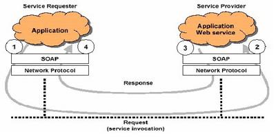 SOAP คืออะไร โซฟ คือ โปรโตคอลที่ใช้ในการเเลกเปลี่ยนข้อมูลระหว่าง Web services