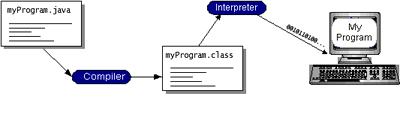 bytecode คืออะไร ไบต์โค้ด คือผลที่ได้จากการแปลง ซอร์สโค้ด (Source code) ของภาษา Java