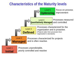 CMMI คือ อะไร มาตรฐานกระบวนการในการพัฒนางาน - สอน PHP สอน ...